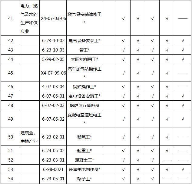 2018202154750_45417 2018天津积分入户紧缺职业名单