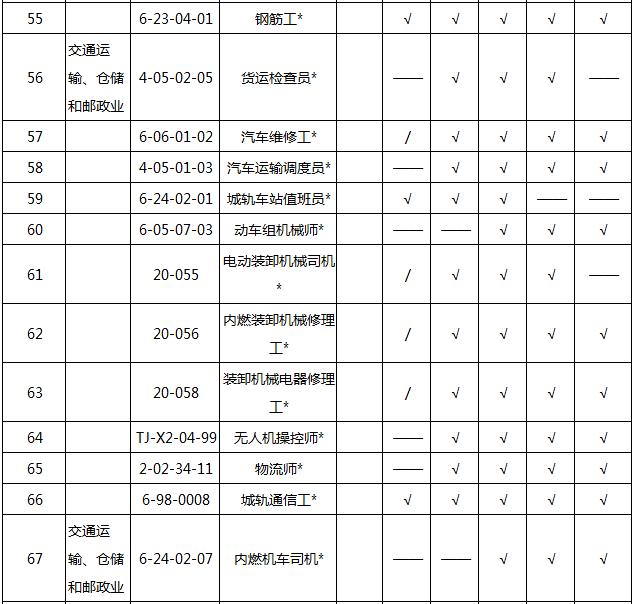 2018202154820_34436 2018天津积分入户紧缺职业名单