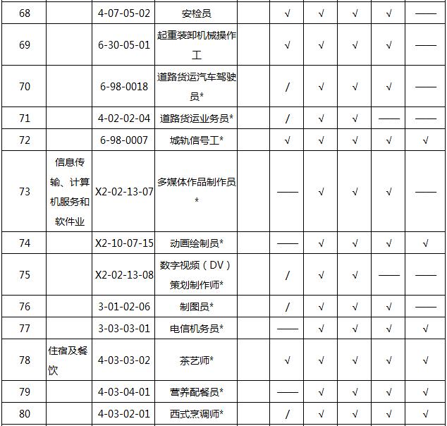 2018202154852_49174 2018天津积分入户紧缺职业名单