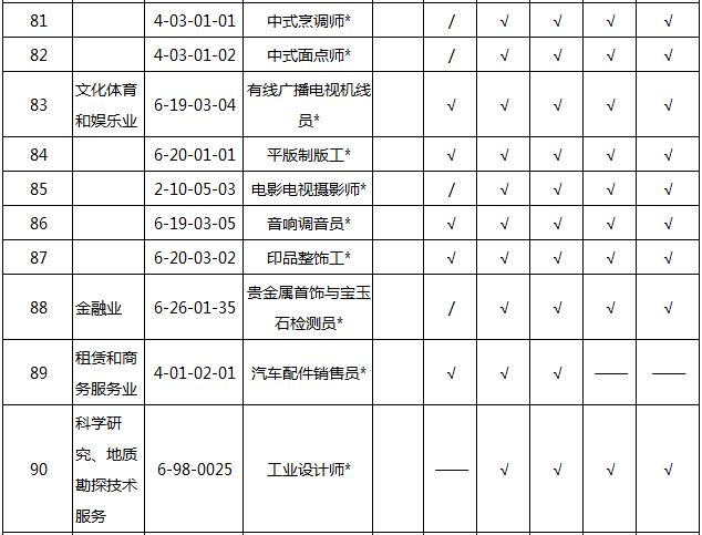 2018202154934_48290 2018天津积分入户紧缺职业名单