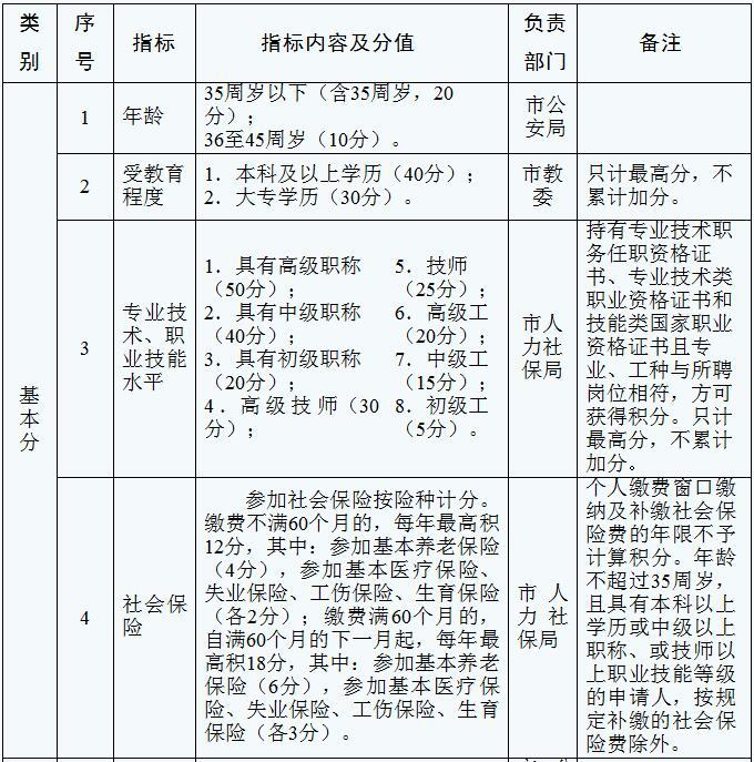 天津积分入户分值表 2018天津积分入户分值表