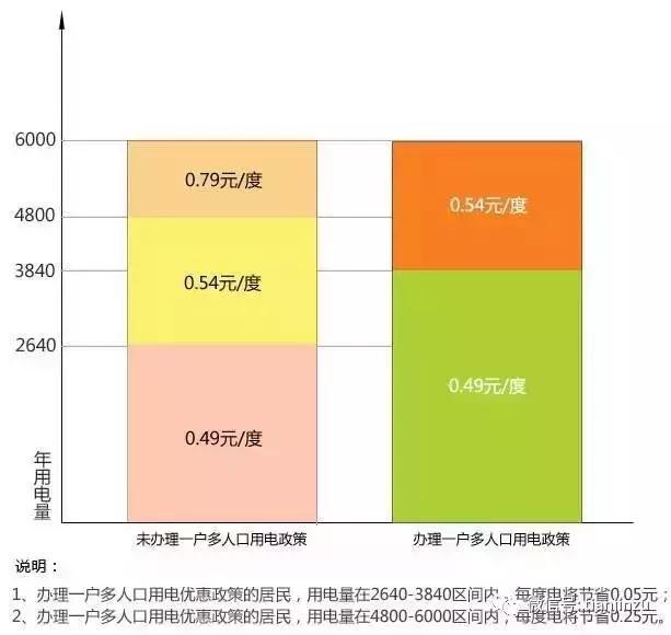 收39亿电费账单_阶梯电费多人口家庭
