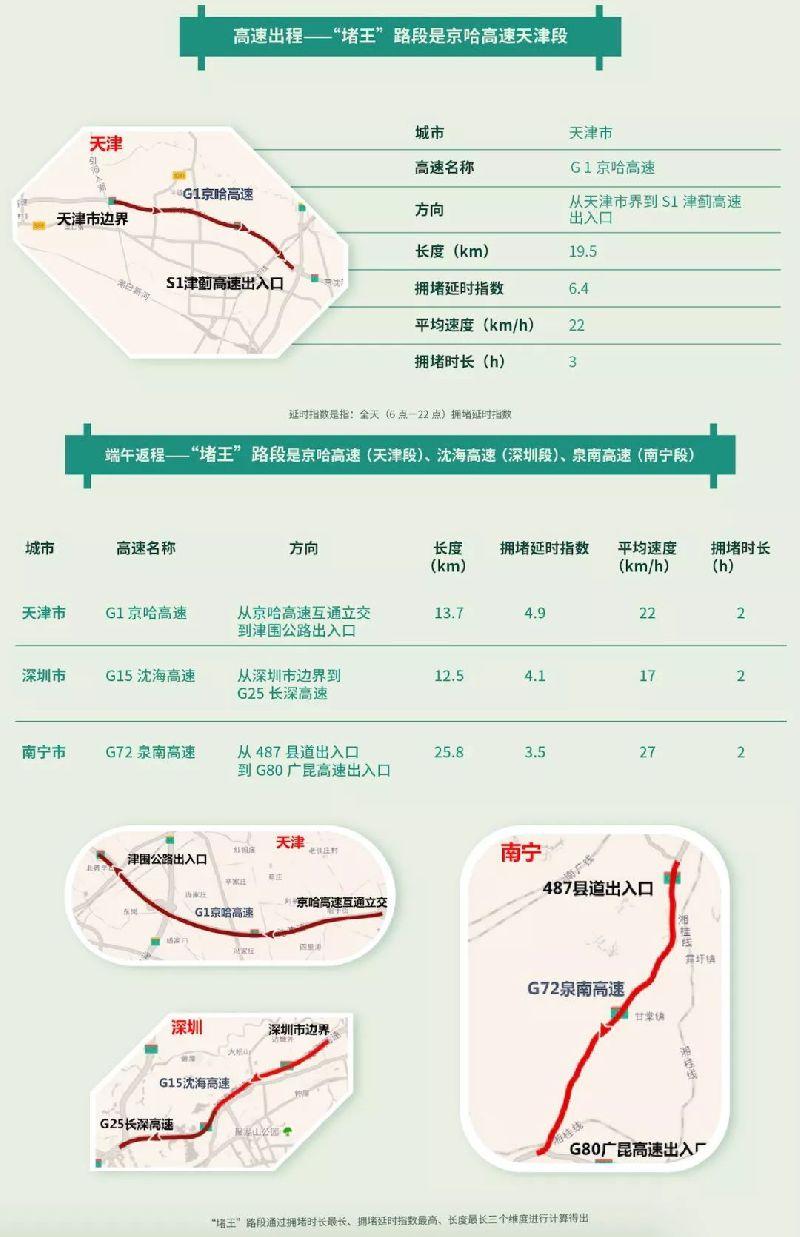 2018天津端午节出行指南(京哈高速天津段最堵)