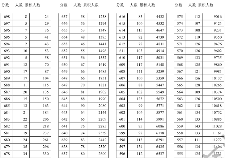 2018天津高考分数段统计情况(文科 理科)