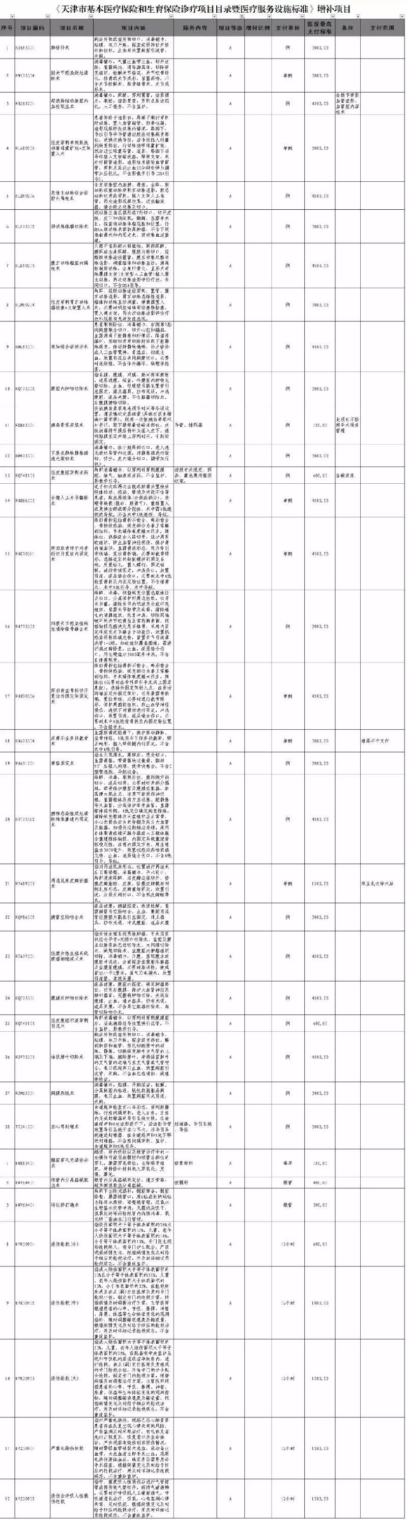 7月1日起天津增补54个医疗服务项目