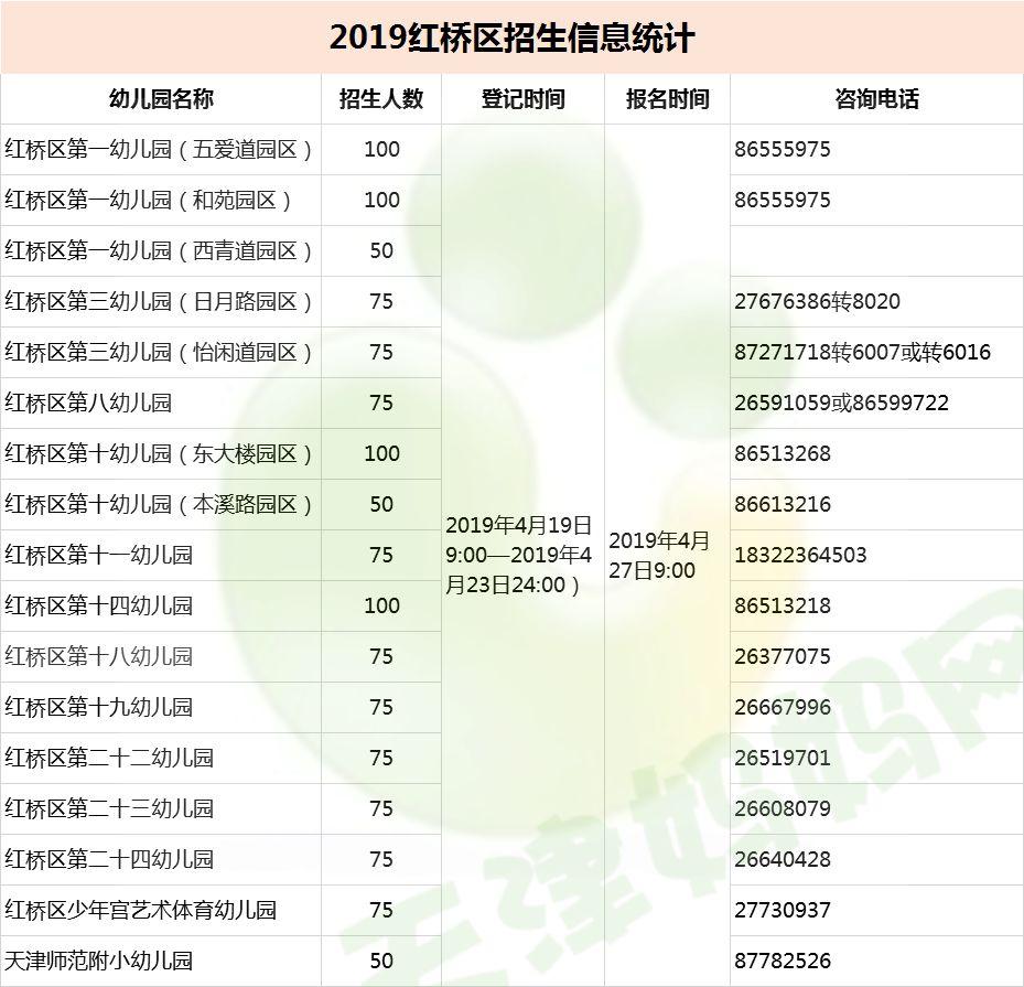 2019天津红桥区