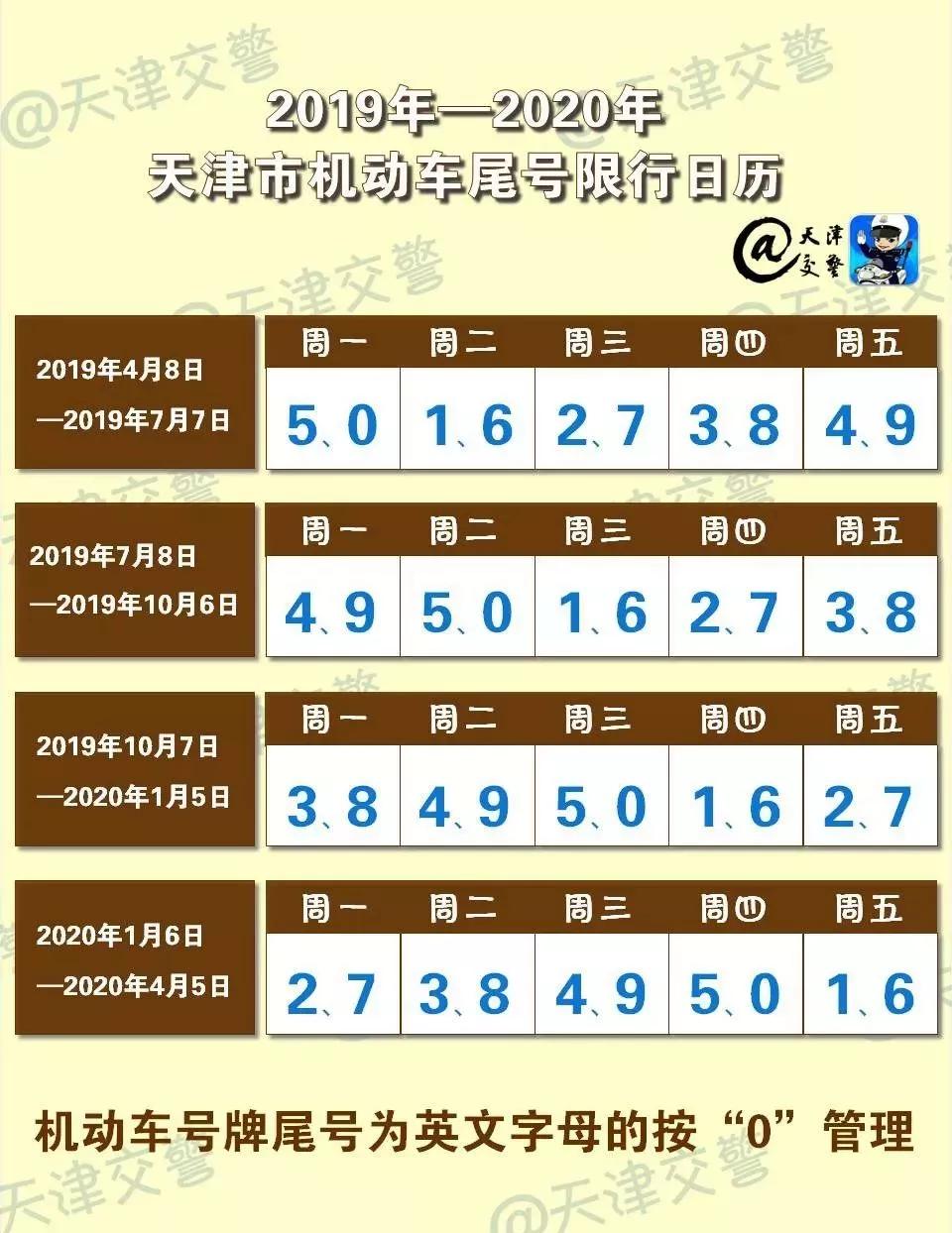 2019-2020天津尾号限行表(最新)