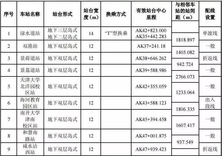 天津地铁6号线最新消息(线路图 站点 通车时间)
