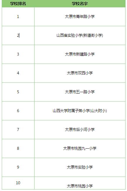 2018山西太原重點小學排名一覽表