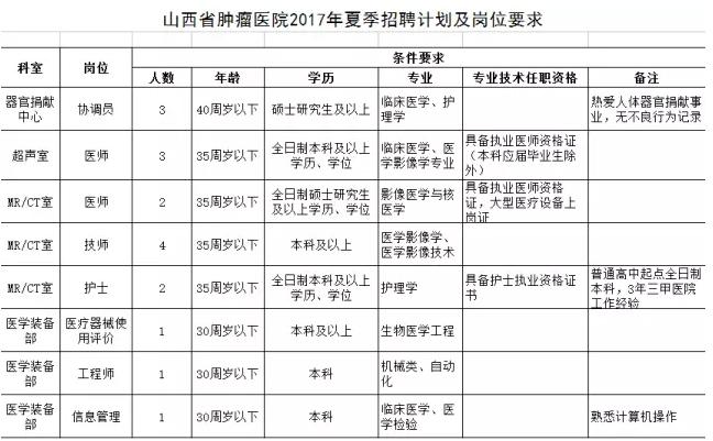 山西省肿瘤医院2017年夏季公开招聘编外人员公告