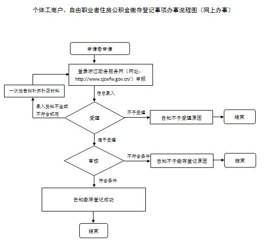 杭州自由職業者如何繳納公積金