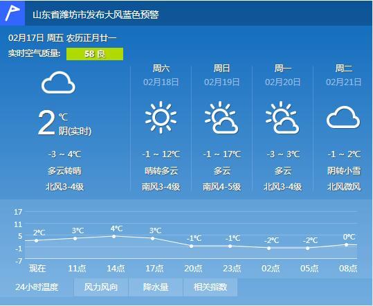 潍坊17日-3~4℃ 多云转晴