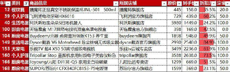 2016天猫双11预售爆款清单