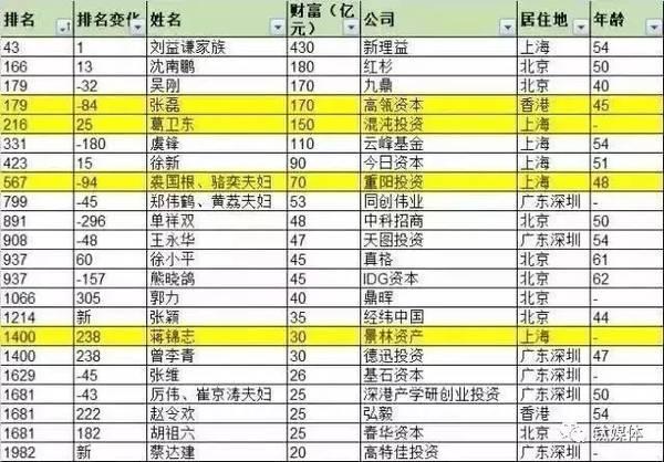 张磊刚刚以170亿身价登上胡润富豪榜