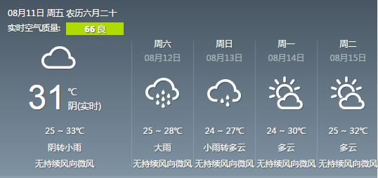 雨水又来 这个周末武汉高温在30℃上下