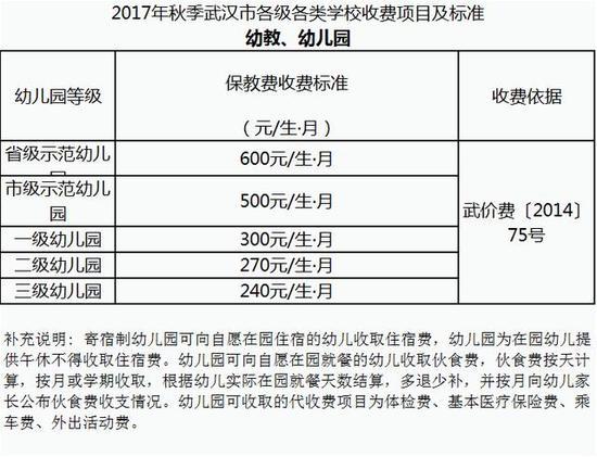 2017年秋季武汉市各类学校收费项目及标准