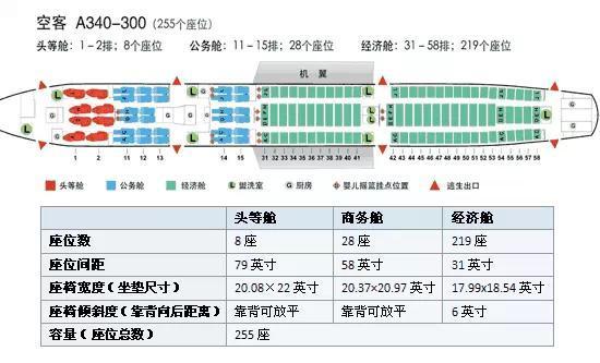 飞机座位怎么选?各种型号飞机座位分布图汇总(最全)