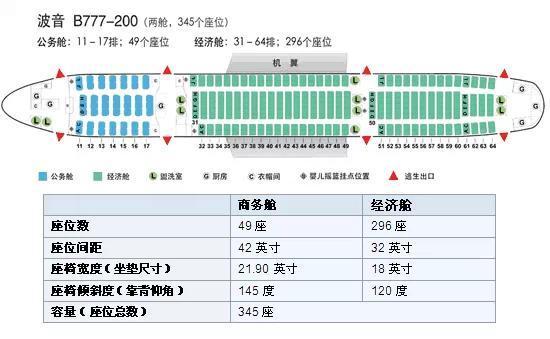 各种型号飞机座位分布图汇总(最全)