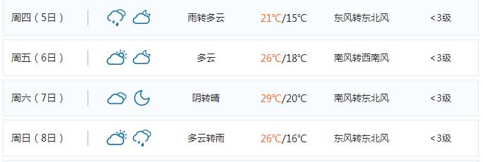 2017武汉国庆节天气预报(十一假期8天)