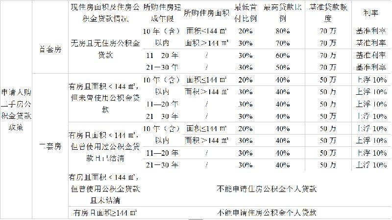 武汉二手房公积金贷款额度与比例