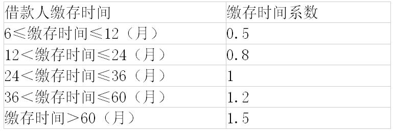 武汉公积金贷款额度计算公式