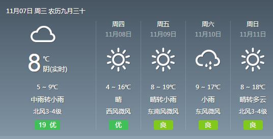 武汉今明小到中雨明天高温仅11℃