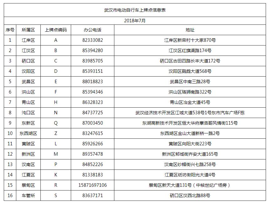 武汉电动自行车如何上牌(办理流程+办理地点)