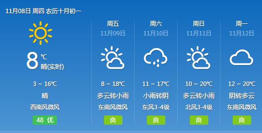 今起武汉迎来两日晴天