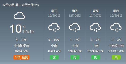 武汉周末气温或跌至冰点