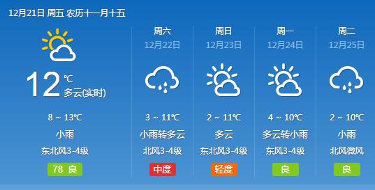 武汉双休有5级阵风阴雨降温