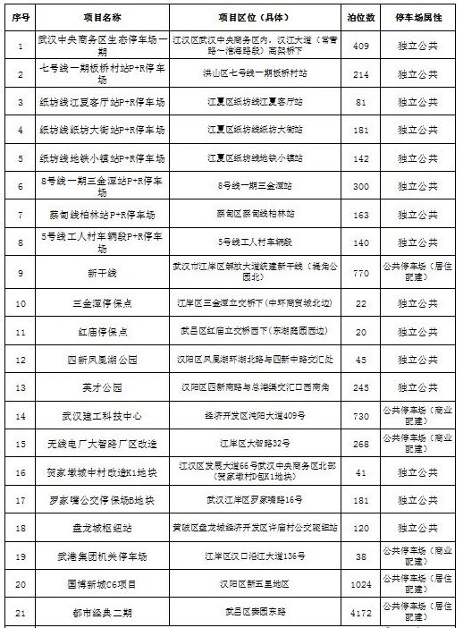 武汉市属国企新建近万个公共停车位