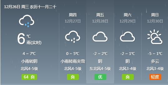 武汉明后两天最低气温降至-1℃