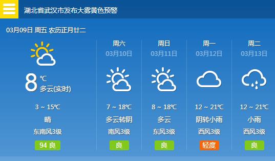 武汉周末最高气温逼近20℃