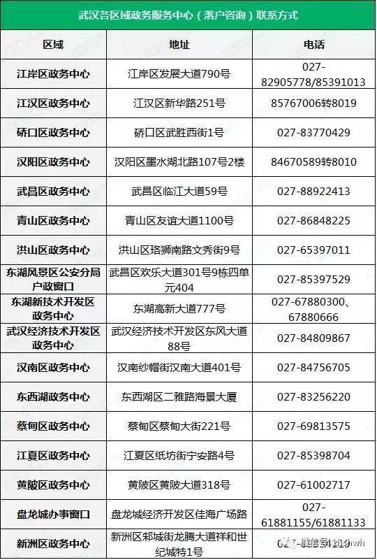 刚需必看:2018武汉买房首付贷款等政策汇总