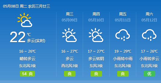 武汉今起三天多云为主 气温上升
