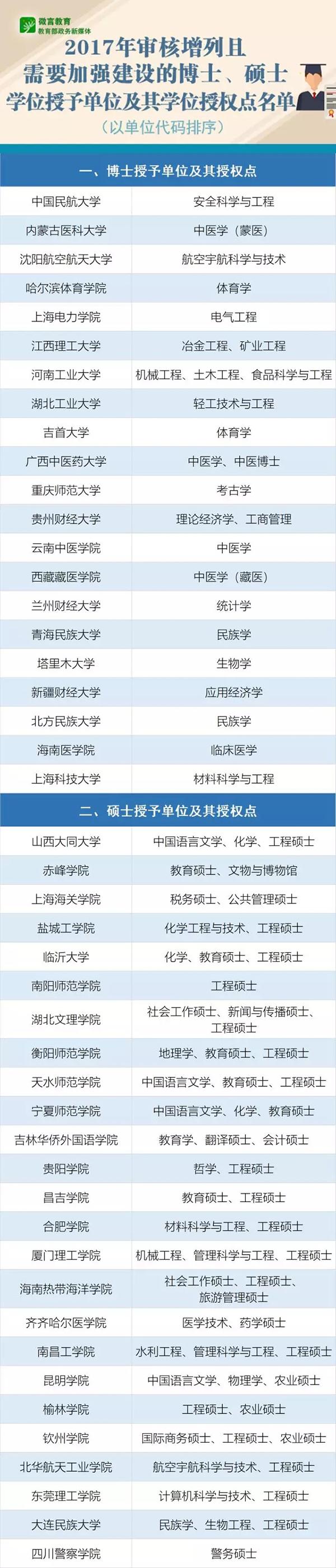 2017年新增博士、硕士学位授权点名单公布