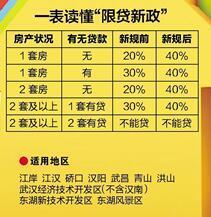 武汉9月1日起实行限贷 二套房首付比例提高至4成
