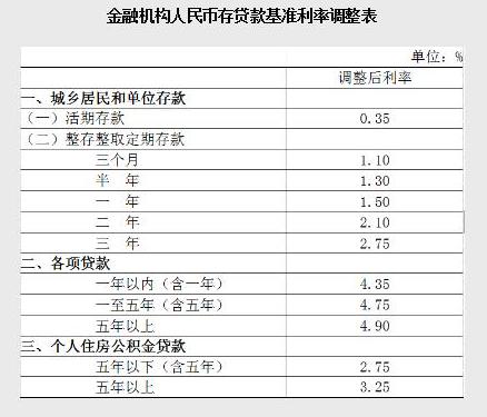 2018武汉二套房贷款利率