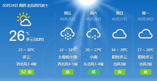 武汉周六气温降至25℃以下