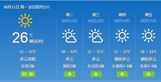 武汉本周最高气温持续在30℃以上