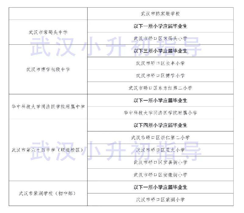2018武汉硚口区小升初对口划片一览