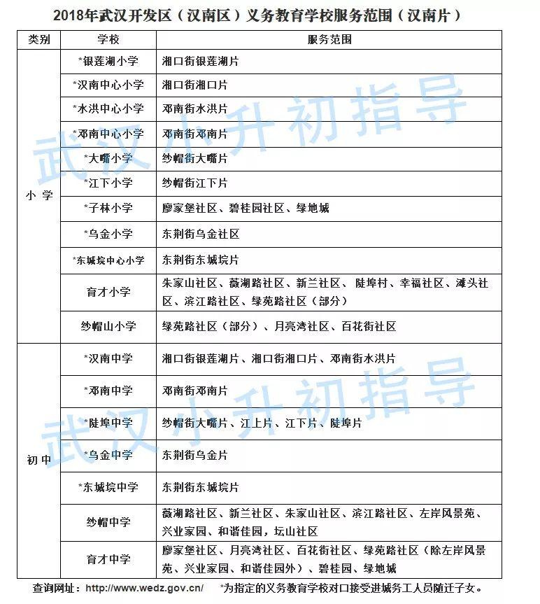 2018武汉汉南区小升初对口划片一览