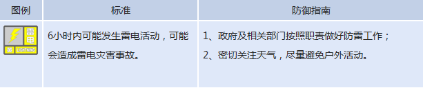 武汉市今日发布雷电黄色预警 请市民注意防范
