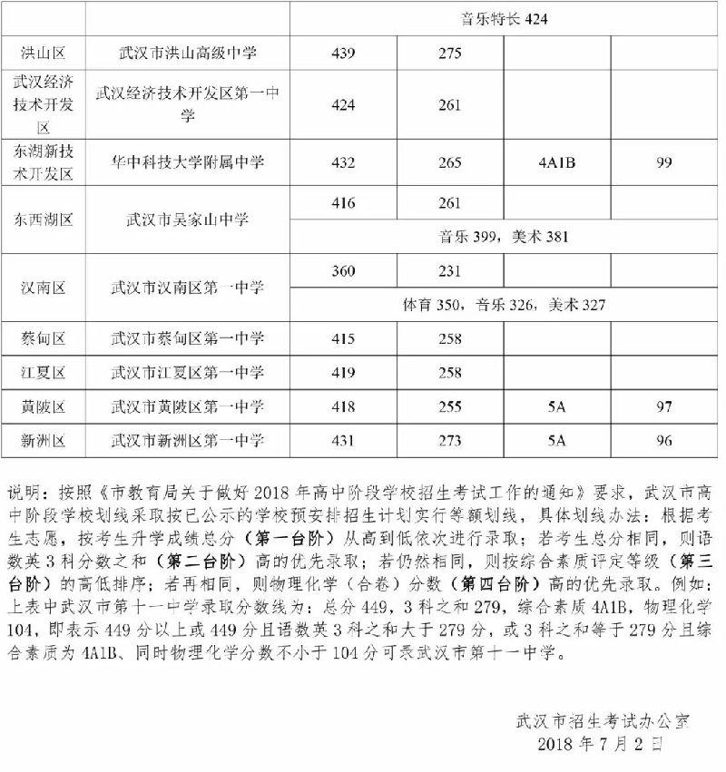 武汉市第一批省级示范高中学校录取分数线公布