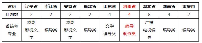 武汉大学2019年艺术类专业招生简章