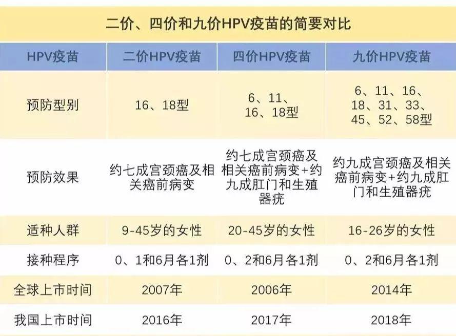 武汉宫颈癌疫苗接种预约指南(费用 流程)