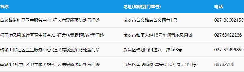2019武昌区狂犬疫苗接种点