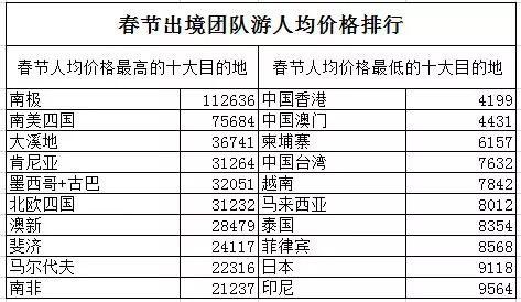 春节热门出游线路涨价