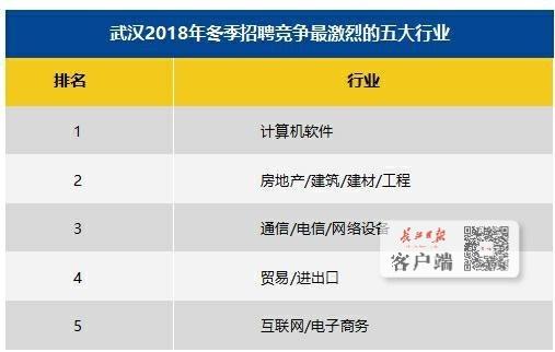 武汉白领平均薪资7710元