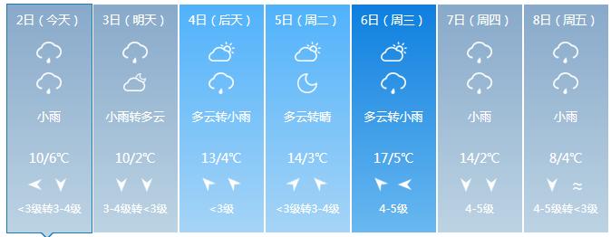 2019武汉春节天气预报